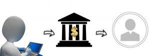 Auszahlungsquote im Online Casino